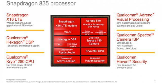 "10nm安卓""芯""王 骁龙835移动平台实测分析"