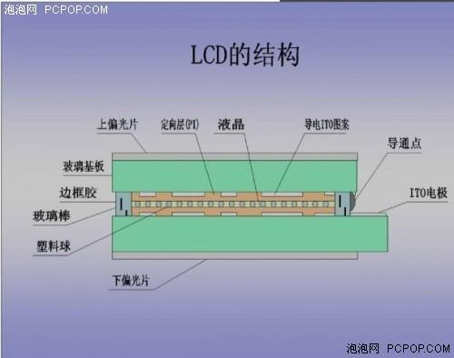 lcd结构示意图