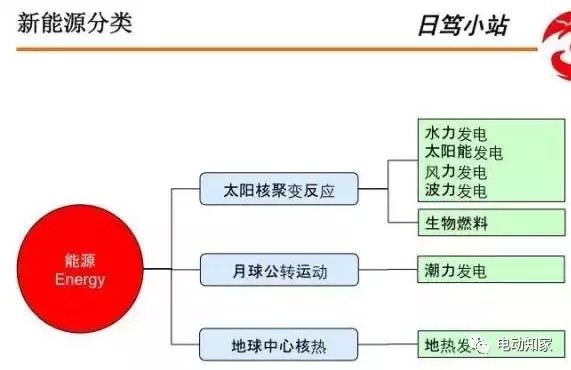 【干货】浅析化学电池与BMS系统构成