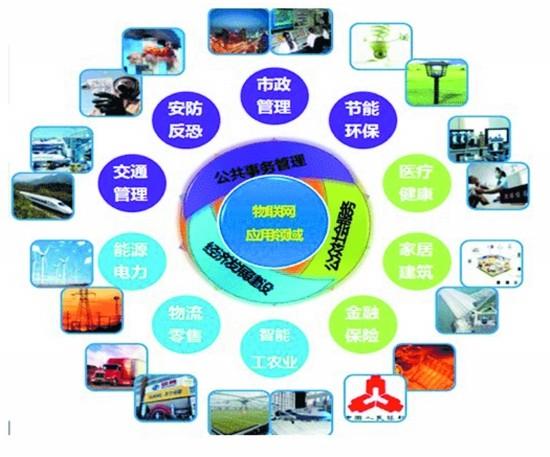 物联网产生的背景与关键技术剖析