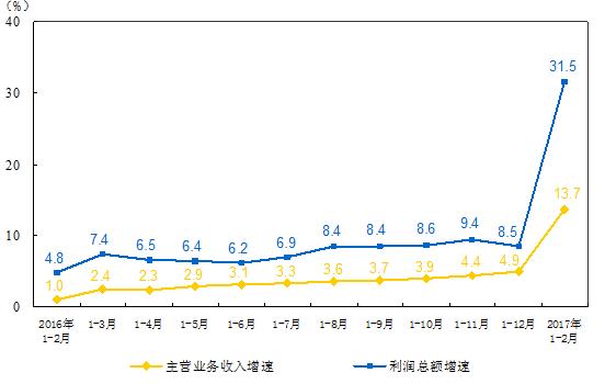 1-2月全国仪器仪表制造业利润总额同比增长19.3%