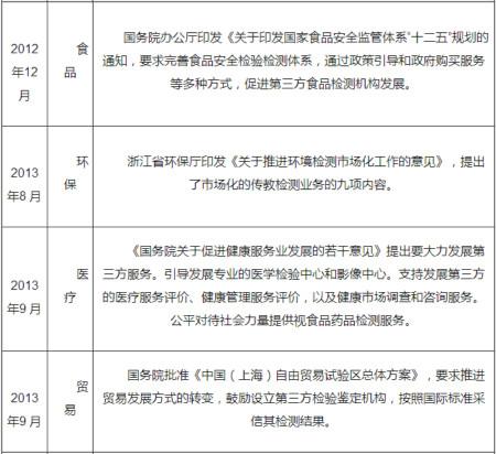 中国第三方检测行业发展现状分析