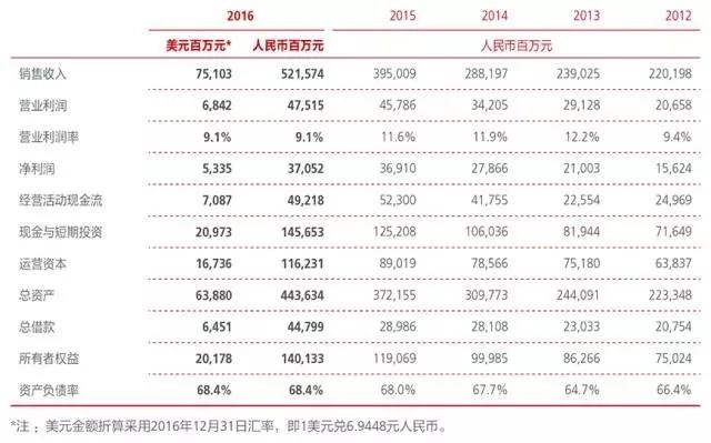 揭秘华为2016年各项业务进展