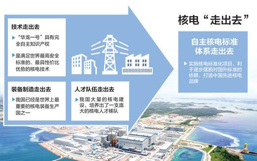 中国核电出海:出口一个核电站相当于出口一百万辆小汽车