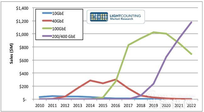 2017年ICP以太网光纤支出将翻番