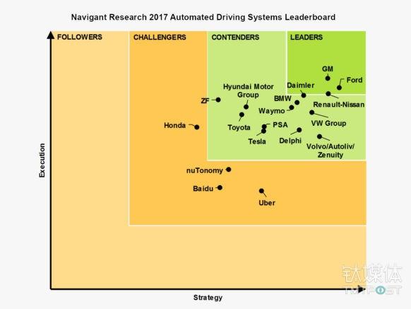 自动驾驶全球排名出炉:福特登顶