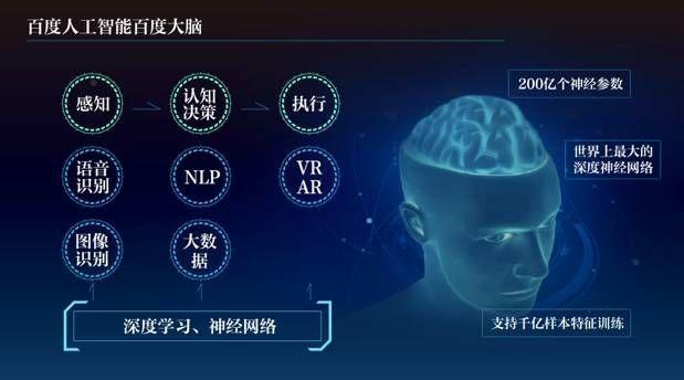 人工智能如何让李彦宏的独角戏变成BAT的大合唱?