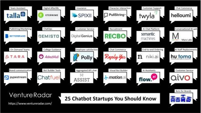 聊天机器人之热:大玩家、创业者和投资人
