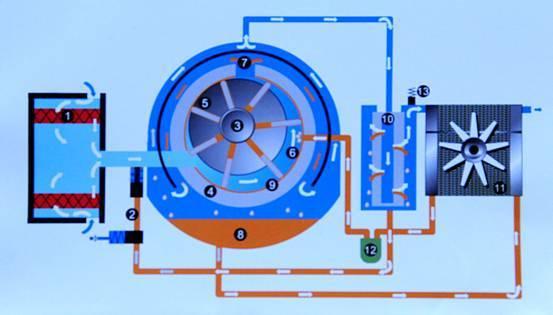 解析车载空压机的基本工作原理及有关的技术换代