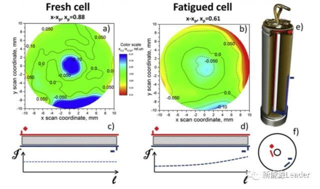 电池老化对Li在锂离子电池内部分布的影响