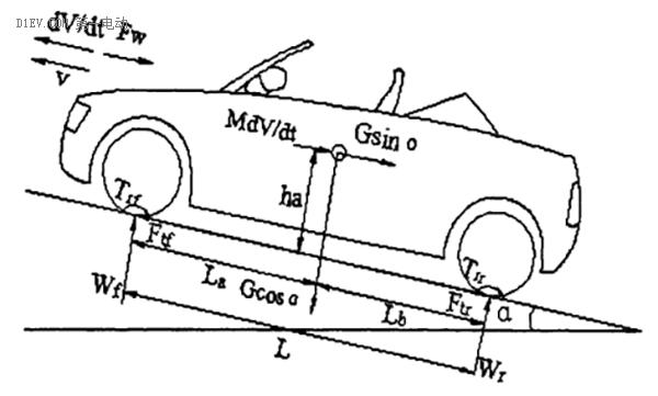 低速电动车动力配置分析及优化建议