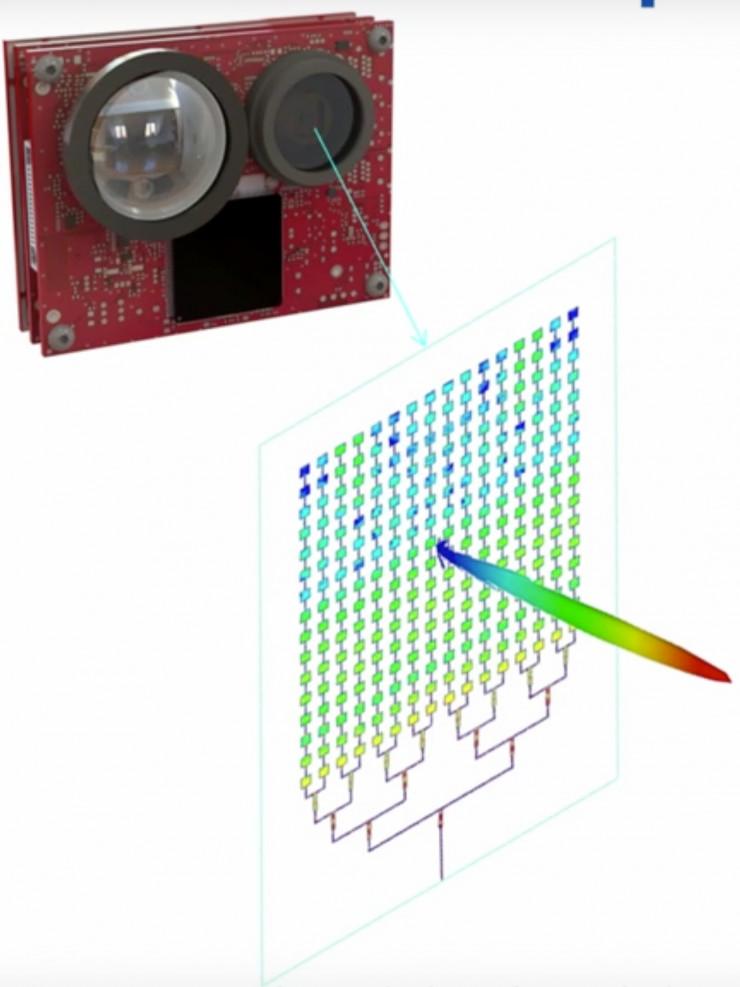 如何降低成本:MEMS对比固态激光雷达