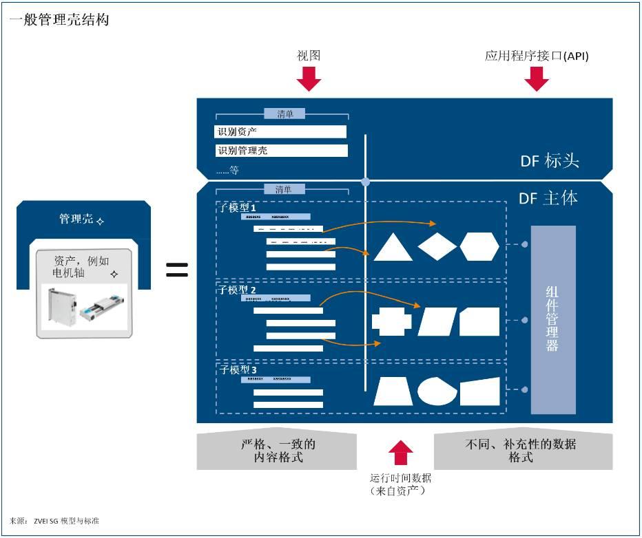 工业4.0的数字马甲 | 智能工厂的奥秘