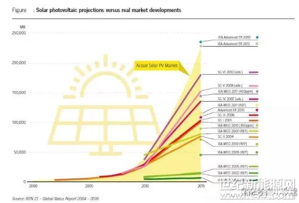 国际能源机构10年来对全球光伏装机规模的预测有多离谱?