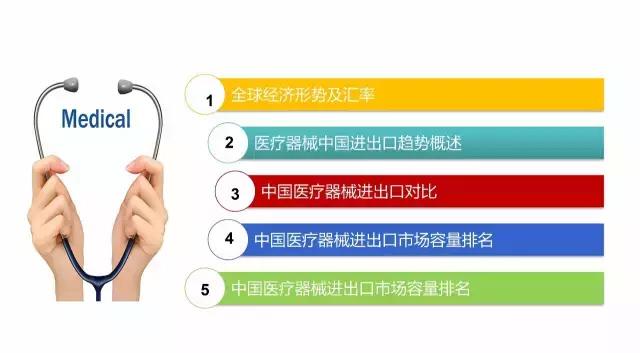 中国医疗器械出进口产品排行榜