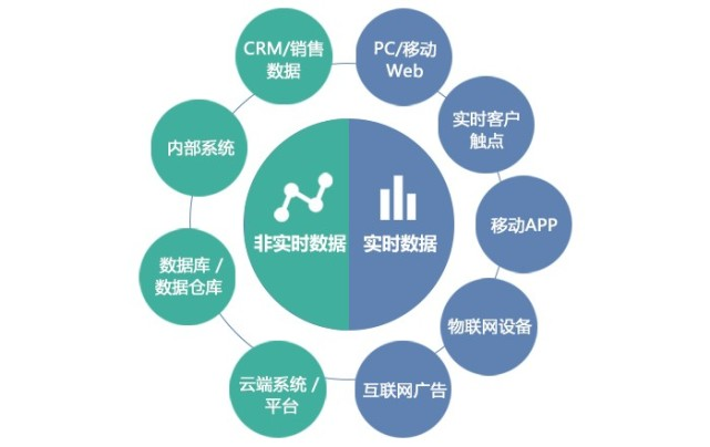 大数据+人工智能:Chinapex发布智能数据平台