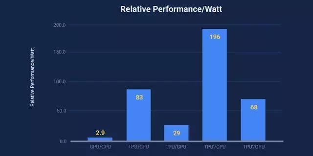 【论文】谷歌硬件工程师:数据中心的 TPU 性能分析