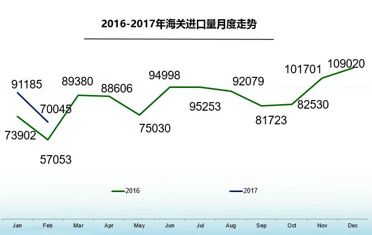 2月进口车继续回暖 平行进口同比翻番