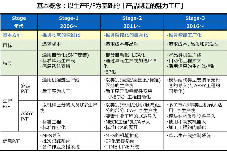 工业互联网优秀案例丨欧姆龙智能工厂:多品种少产量型的生产系统