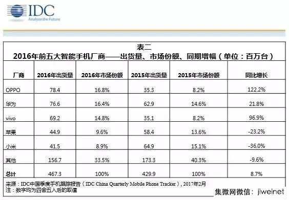 小米全年出货量暴跌36% 雷军寻求转型