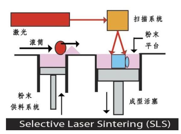 激光烧结技术是成型原理最复杂,条件最高,设备及材料成本最高的3D打印技术,也是目前对3D打印技术发展影响最为深远的技术。目前SLS技术的材料可以是尼龙、蜡、陶瓷、金属等粉末,可应用材料的种类越来越多元化。 将一层很薄(亚毫米级)的原料粉未铺在工作台上,待材料预热到接近熔化点后,通过激光束照射,将分层面的二维数据扫描,使粉末熔化,激光扫描过的粉末就烧结成一定厚度的实体片层,未扫描的地方仍然保持松散的粉末状。一层扫描完毕,根据物体截层厚度升降工作台,铺粉滚轴再次将粉末铺平,然后再开始新一层的扫描。如此反复,
