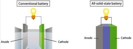 现代汽车自主研发电动车用固态电池