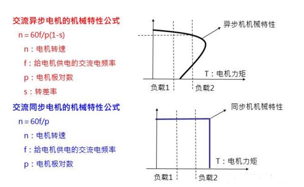 工业自动化控制技术之变频器原理及应用