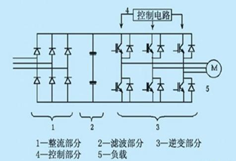 spwm调制是:采用三角波和正弦波相交获得的pwm波形直接控制各个