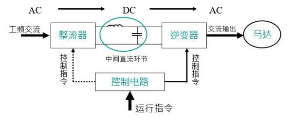 通用变频器的基本电路上图所示,它由四个主要部分组成,分别是