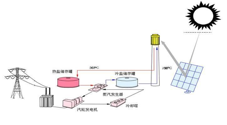 光热发电是将太阳能先转换为热能,再将热能转换为机械能,最终转换为