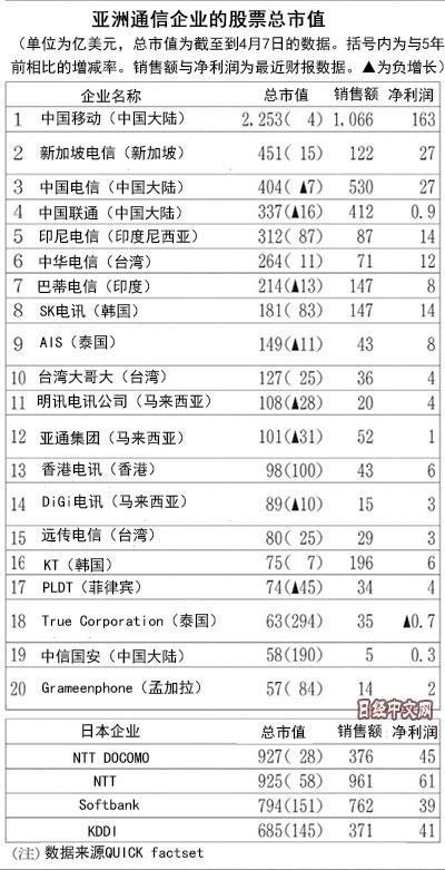日媒:中国移动称霸亚洲 市值为日最大运营商两倍