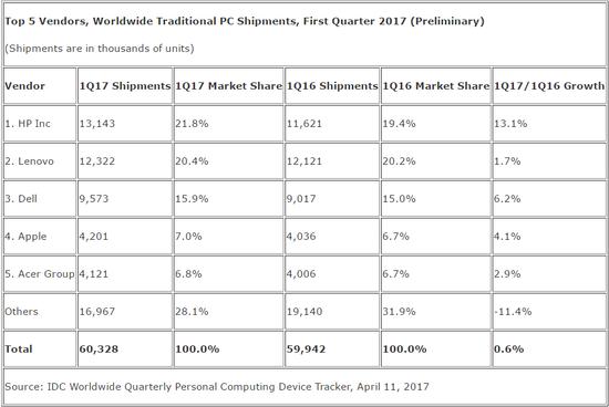 2017年第一季度全球PC出货量再降2.4%