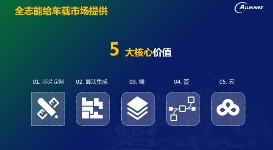 全志携手科大讯飞 战略升级智能车联领域多赢合作