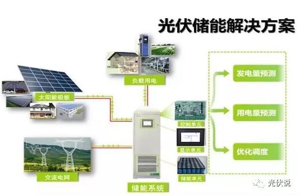 光伏储能系统让用户走入新的黄金时代