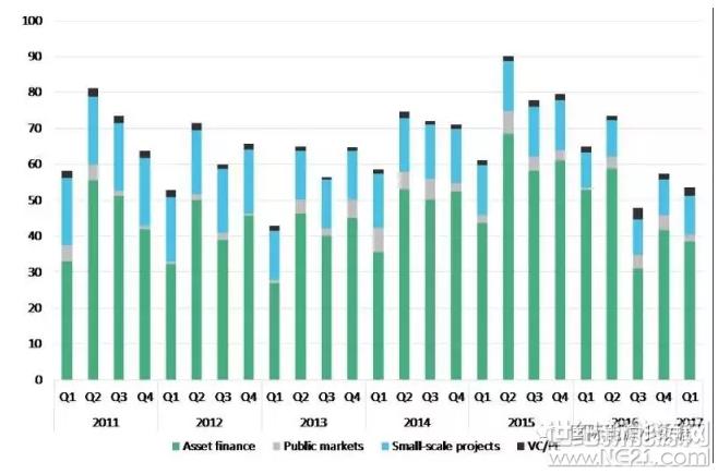2017年全球第1季度可再生能源投资下降17% 中国下降11%