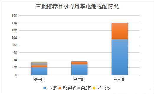 从推荐目录看新能源物流车的电池应用趋势