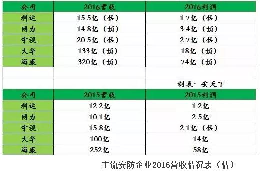 科达2016年报解读:营收14.5亿 净利润增长45%