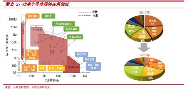 产业与节能政策双发力 功率半导体迎最好的时代