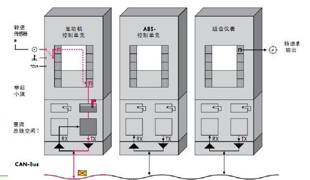 rs-485总线网络拓扑一般采用终端匹配的总线型结构