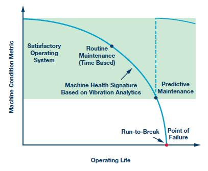 工业物联网框架中边缘节点的检测和测量