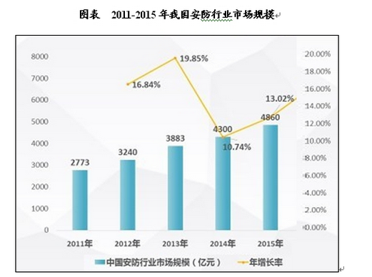 安防行业市场现状及投资研究报告
