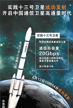 解密实践十三号卫星:通信容量超过其他卫星总和