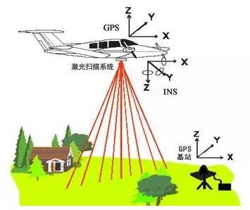 激光雷达在电力巡线中应用解读