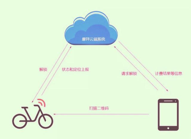 90%的人不知道 共享单车里还有颗CPU