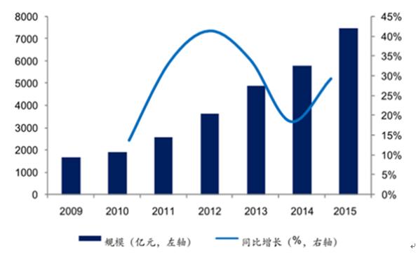 2017年中国物联网行业发展现状、行业市场规模和行业市场需求预测