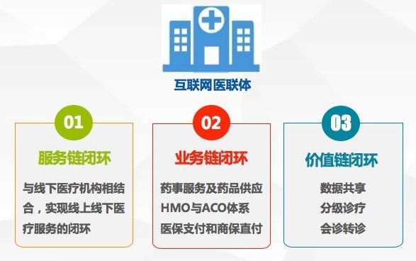 互联网医院是建立医联体的最快路径