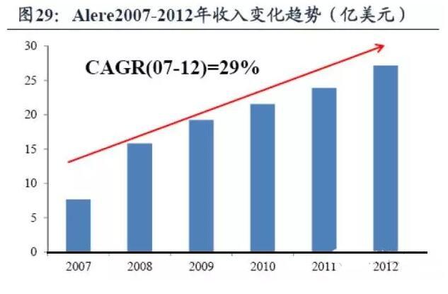 雅培再次宣称以53亿美元收购POCT龙头企业Alere