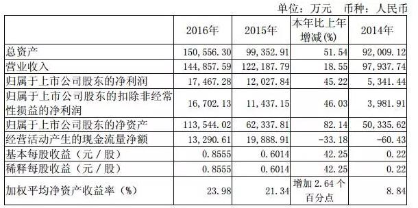 苏州科达2016年报分析:视频监控营收6.8亿
