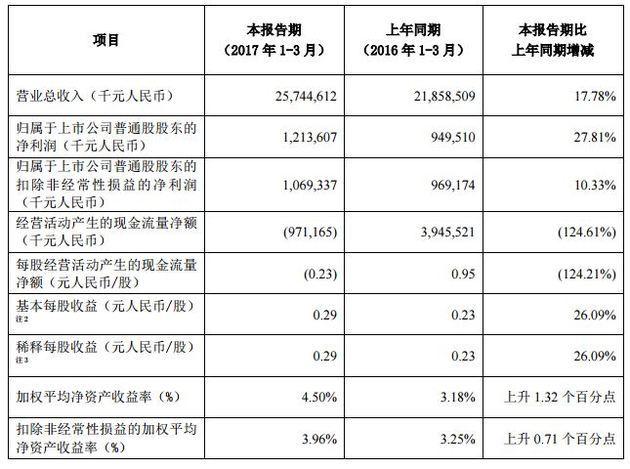 中兴通讯Q1季度营收257.45亿 同比增长17.78%