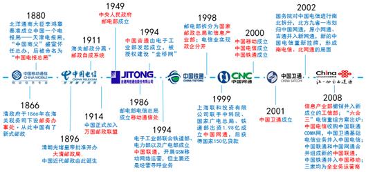 国企混改不会成为中国联通的救命稻草